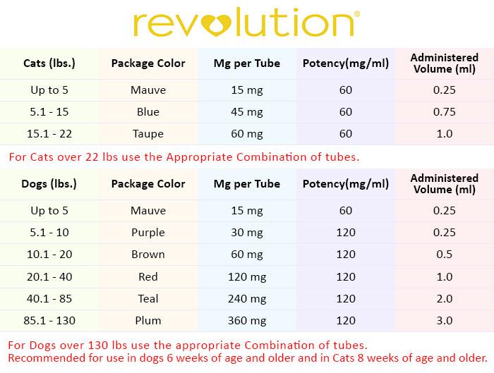 Revolution Chart