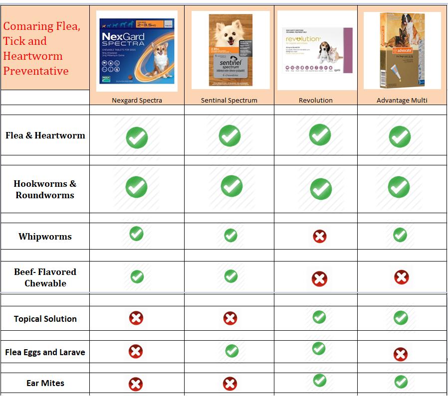 flea-tick-heartworm-compare-chart